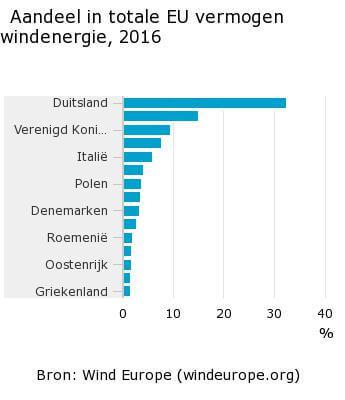 Aandeel-in-totale-EU-vermogen-windenergie-2016-17-02-23