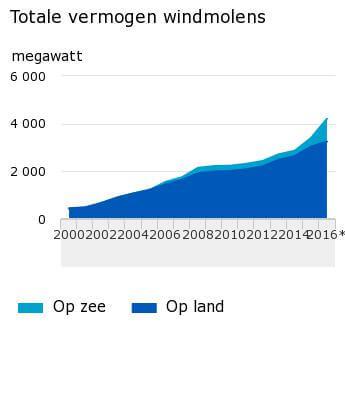 Totale-vermogen-windmolens-17-02-23
