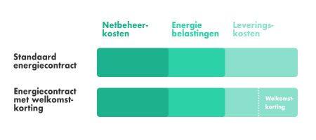 Energie aanbiedingen welkomstkorting