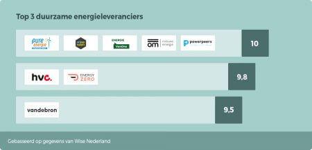 beste duurzame energieleveranciers